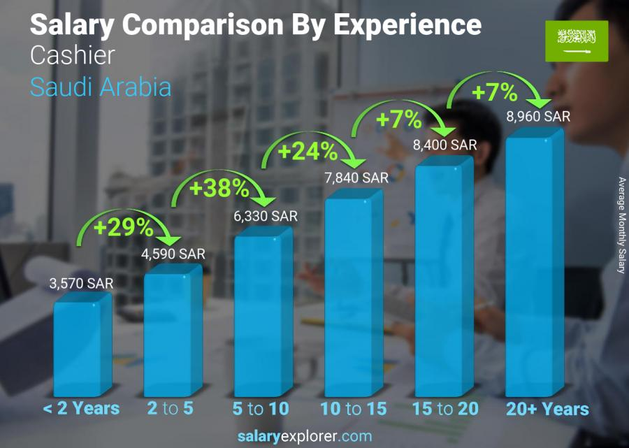 Salary comparison by years of experience monthly Saudi Arabia Cashier