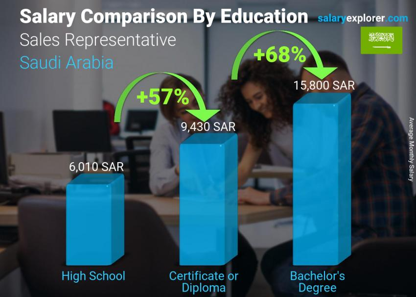 Salary comparison by education level monthly Saudi Arabia Sales Representative