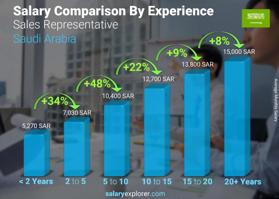 Salary comparison by years of experience monthly Saudi Arabia Sales Representative
