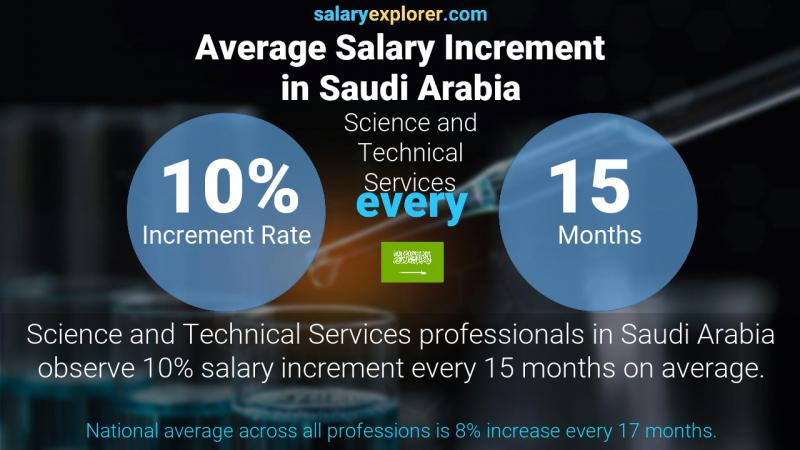 Annual Salary Increment Rate Saudi Arabia Science and Technical Services