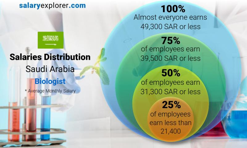 Median and salary distribution monthly Saudi Arabia Biologist