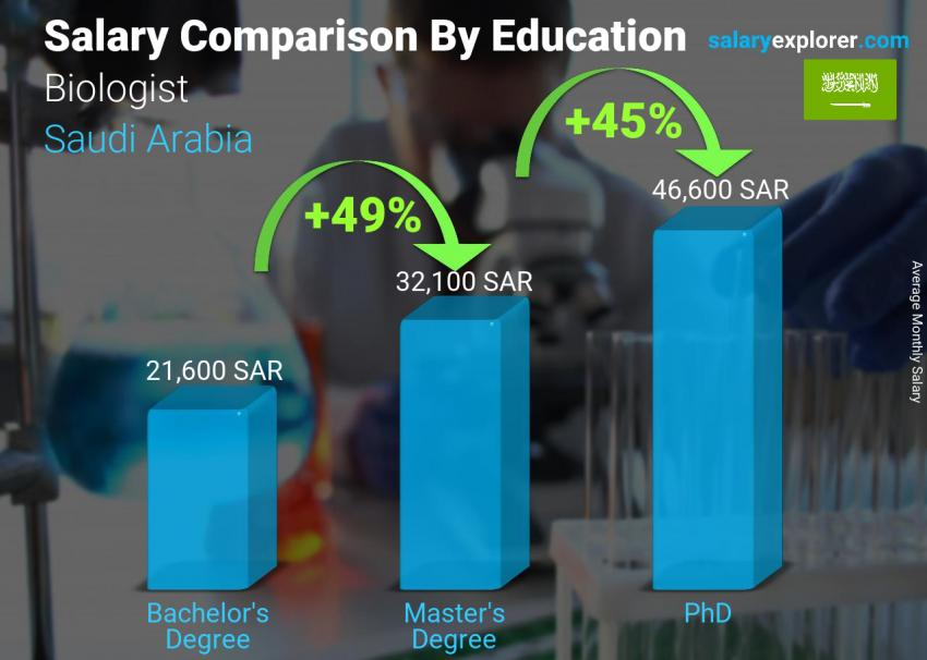 Salary comparison by education level monthly Saudi Arabia Biologist
