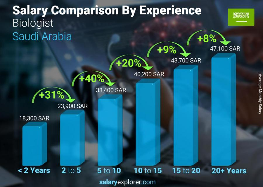 Salary comparison by years of experience monthly Saudi Arabia Biologist