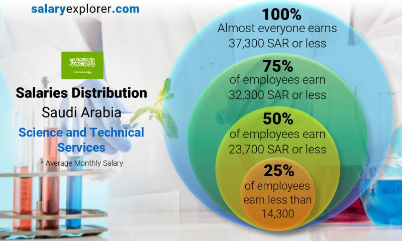Median and salary distribution monthly Saudi Arabia Science and Technical Services