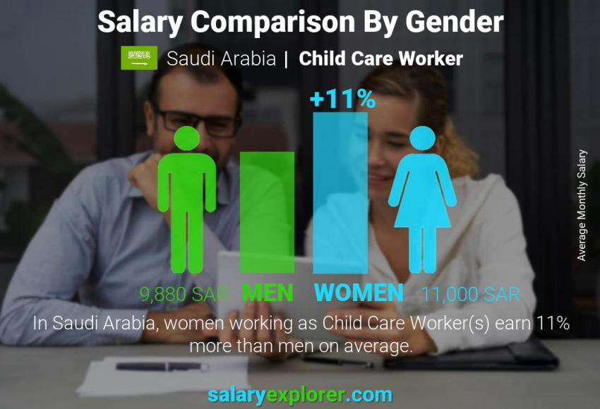 Salary comparison by gender monthly Saudi Arabia Child Care Worker