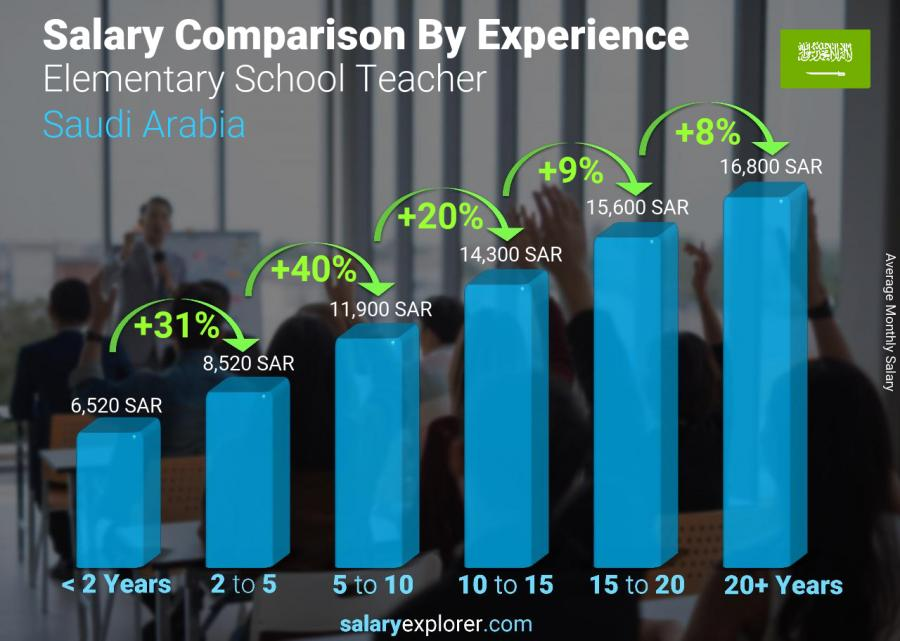 Salary comparison by years of experience monthly Saudi Arabia Elementary School Teacher