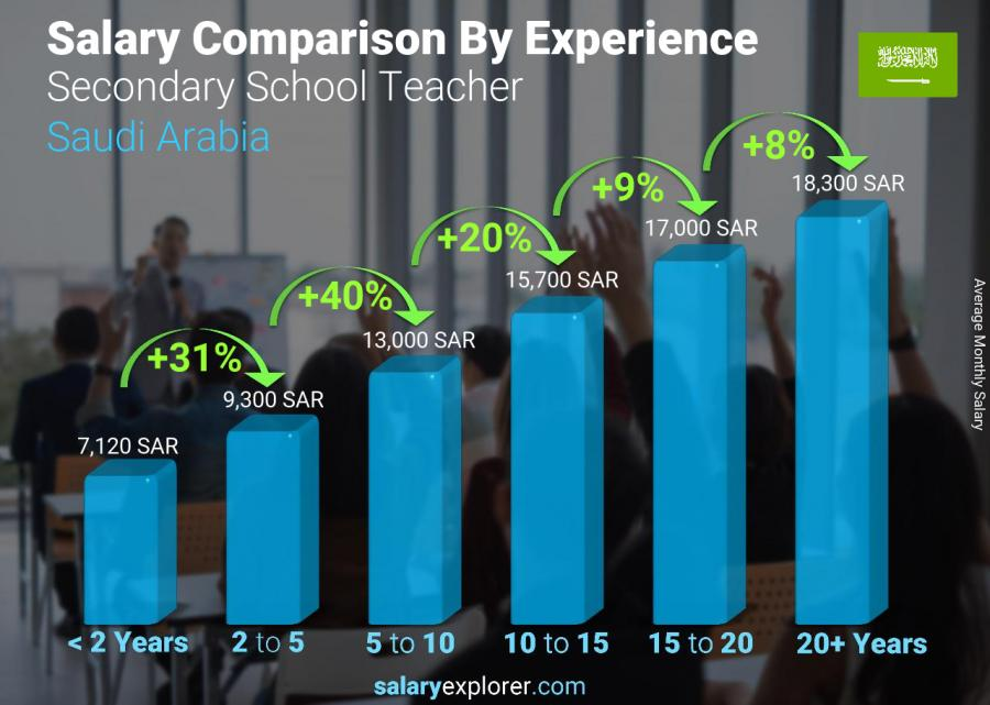 Salary comparison by years of experience monthly Saudi Arabia Secondary School Teacher