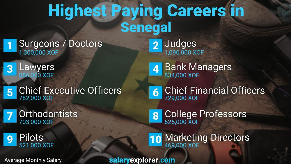 Highest Paying Jobs In Senegal