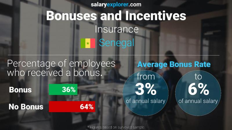 Annual Salary Bonus Rate Senegal Insurance