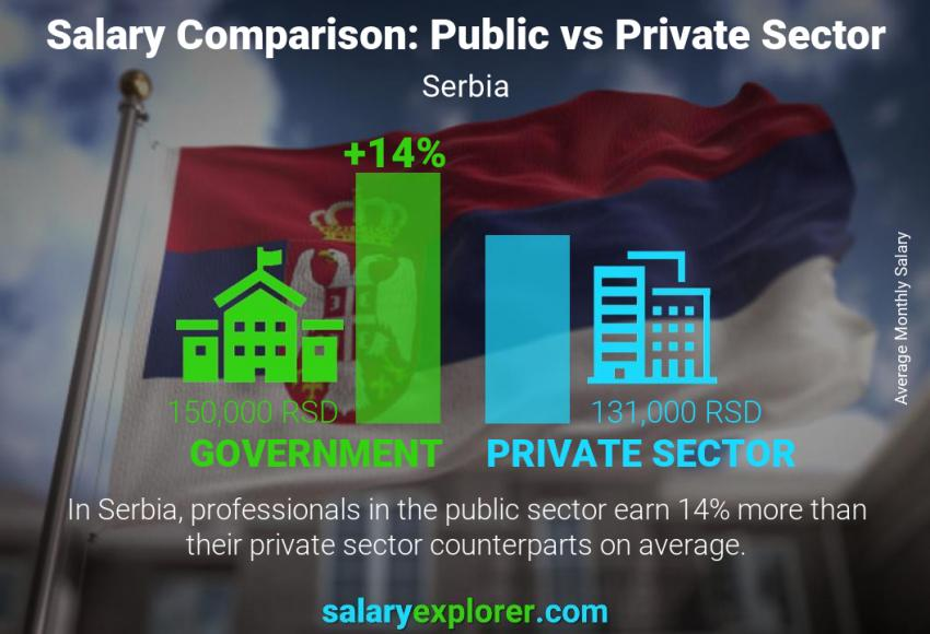 Public vs private sector salaries monthly Serbia