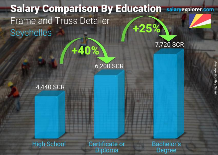Salary comparison by education level monthly Seychelles Frame and Truss Detailer
