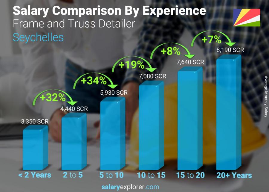 Salary comparison by years of experience monthly Seychelles Frame and Truss Detailer