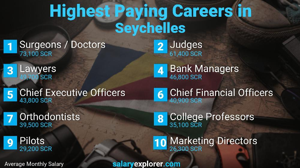 Highest Paying Jobs In Seychelles