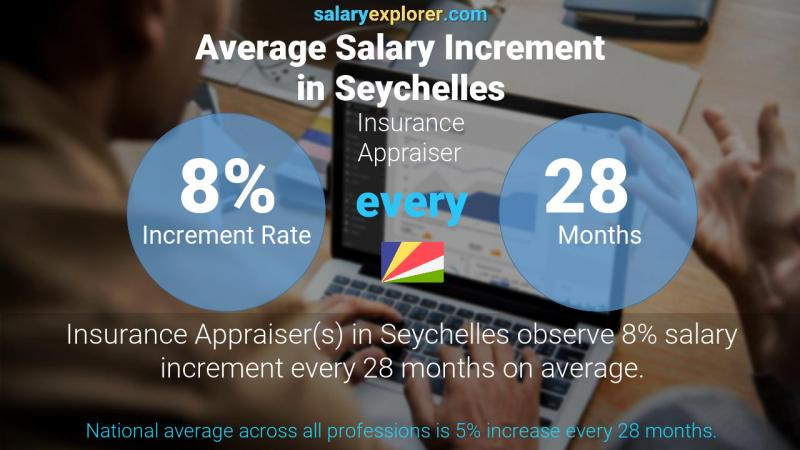 Annual Salary Increment Rate Seychelles Insurance Appraiser