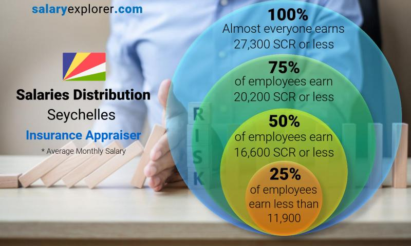 Median and salary distribution monthly Seychelles Insurance Appraiser