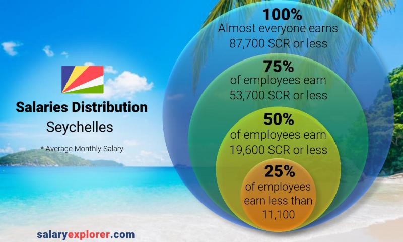 Median and salary distribution monthly Seychelles