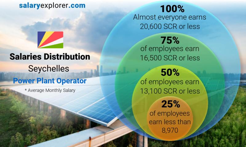 Median and salary distribution monthly Seychelles Power Plant Operator