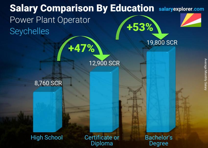 Salary comparison by education level monthly Seychelles Power Plant Operator