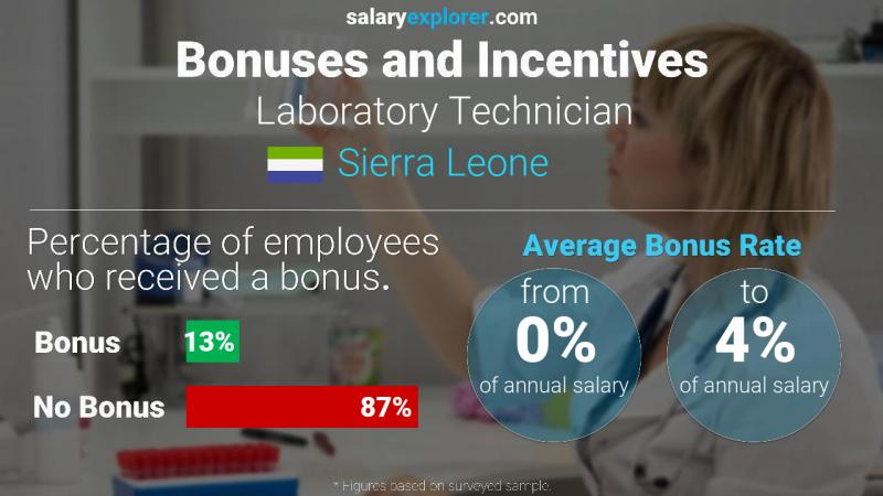 Annual Salary Bonus Rate Sierra Leone Laboratory Technician