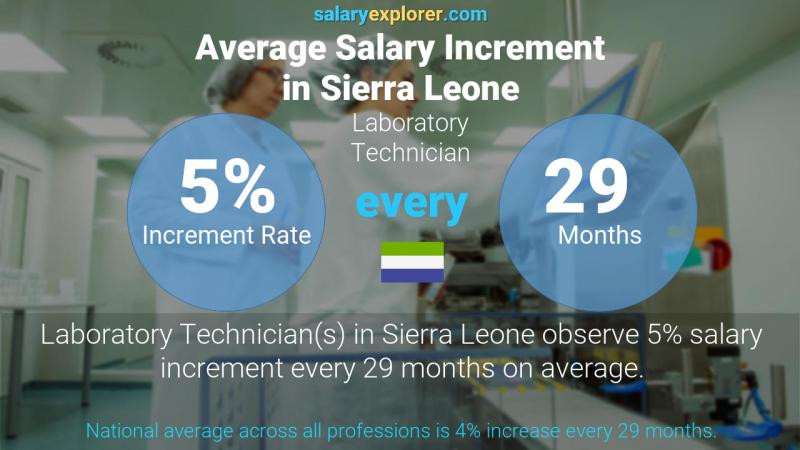 Annual Salary Increment Rate Sierra Leone Laboratory Technician