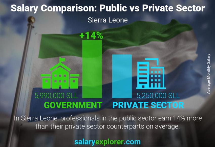 Public vs private sector salaries monthly Sierra Leone