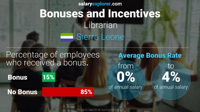 Annual Salary Bonus Rate Sierra Leone Librarian