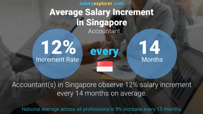 Annual Salary Increment Rate Singapore Accountant
