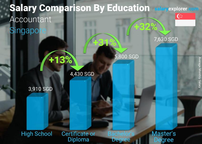 Salary comparison by education level monthly Singapore Accountant