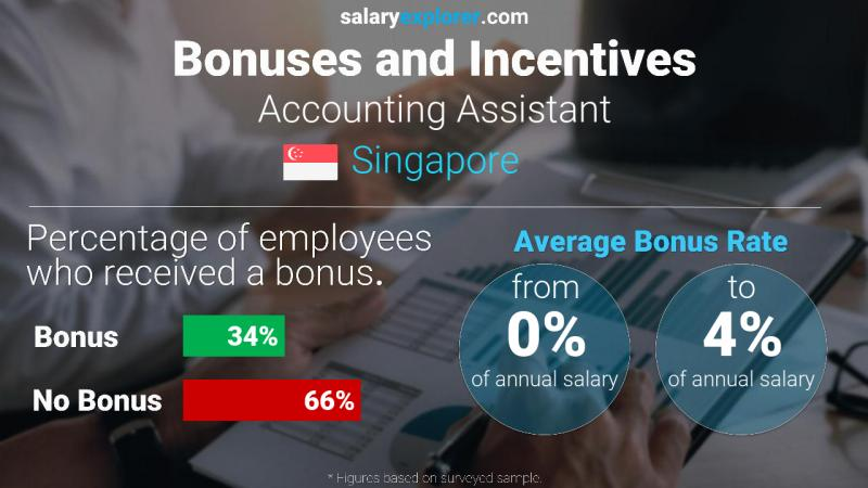 Annual Salary Bonus Rate Singapore Accounting Assistant