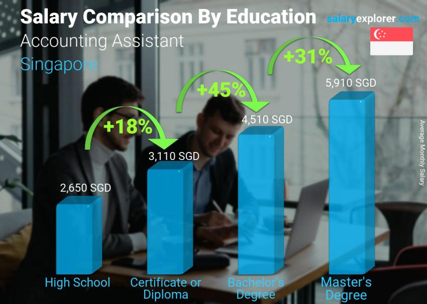 Salary comparison by education level monthly Singapore Accounting Assistant