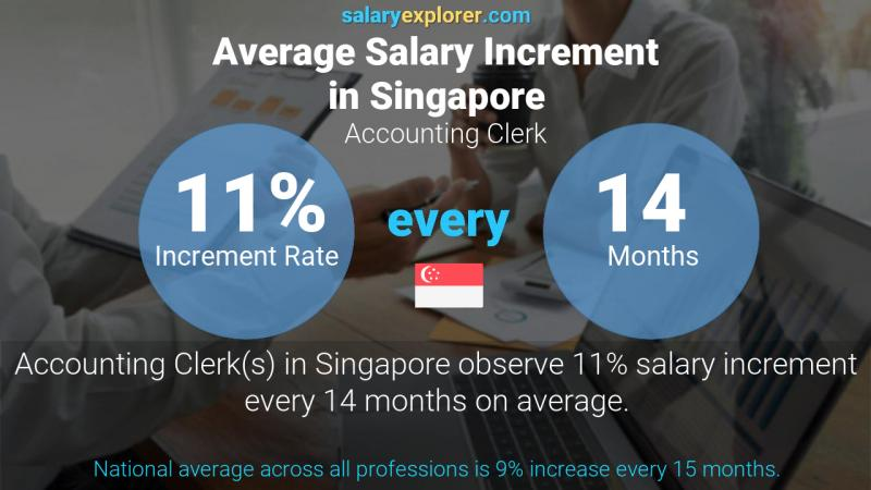 Annual Salary Increment Rate Singapore Accounting Clerk