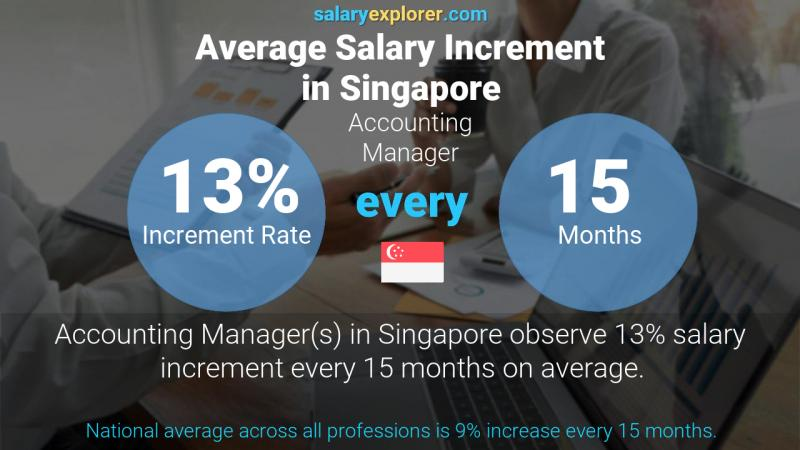 Annual Salary Increment Rate Singapore Accounting Manager