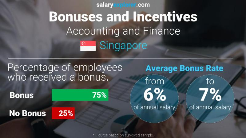 Annual Salary Bonus Rate Singapore Accounting and Finance