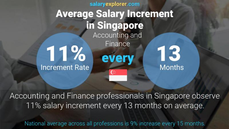 Annual Salary Increment Rate Singapore Accounting and Finance