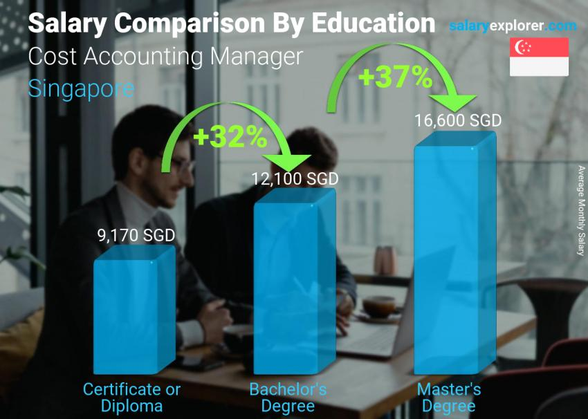 Salary comparison by education level monthly Singapore Cost Accounting Manager