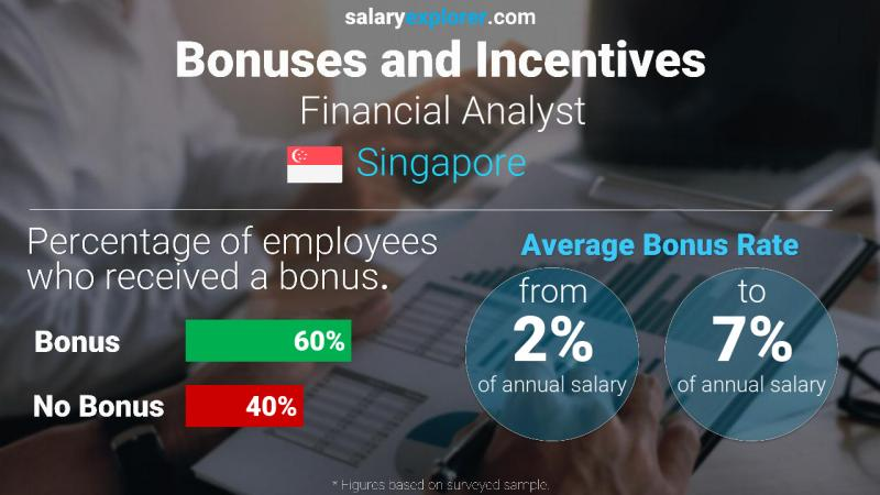 Annual Salary Bonus Rate Singapore Financial Analyst