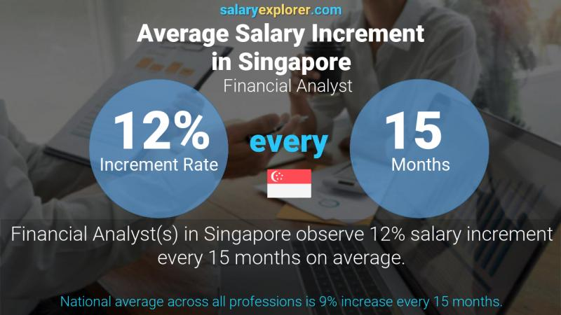 Annual Salary Increment Rate Singapore Financial Analyst
