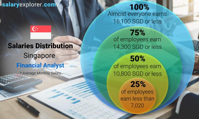 Median and salary distribution monthly Singapore Financial Analyst