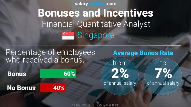 Annual Salary Bonus Rate Singapore Financial Quantitative Analyst