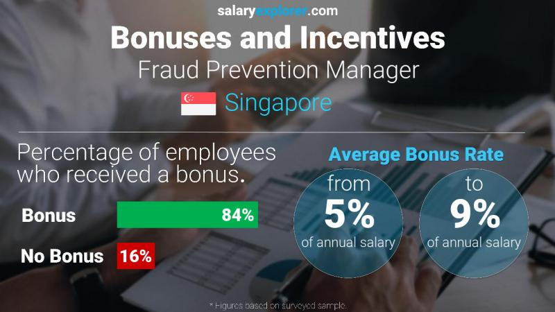 Annual Salary Bonus Rate Singapore Fraud Prevention Manager