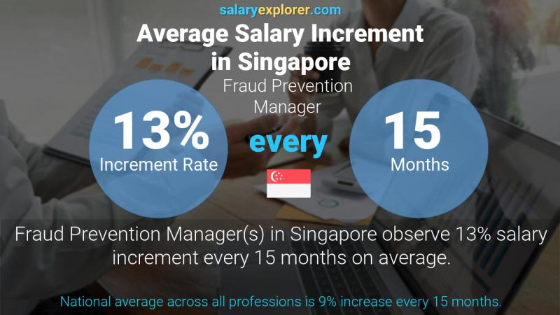 Annual Salary Increment Rate Singapore Fraud Prevention Manager