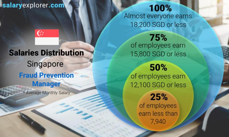 Median and salary distribution monthly Singapore Fraud Prevention Manager