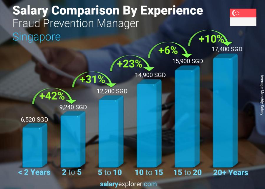 Salary comparison by years of experience monthly Singapore Fraud Prevention Manager