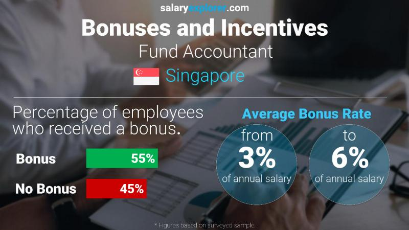 Annual Salary Bonus Rate Singapore Fund Accountant
