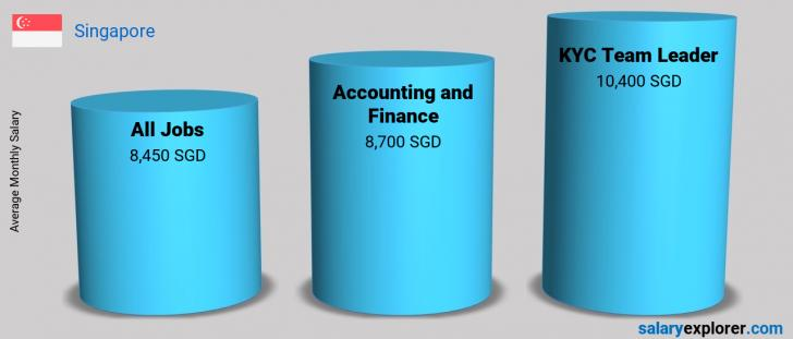 Salary Comparison Between KYC Team Leader and Accounting and Finance monthly Singapore