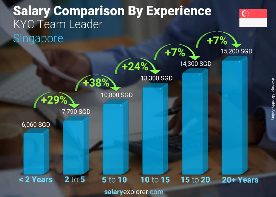 Salary comparison by years of experience monthly Singapore KYC Team Leader
