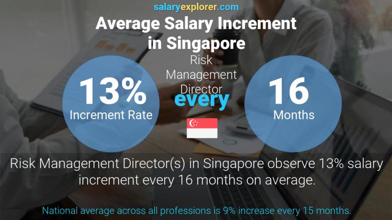 Annual Salary Increment Rate Singapore Risk Management Director