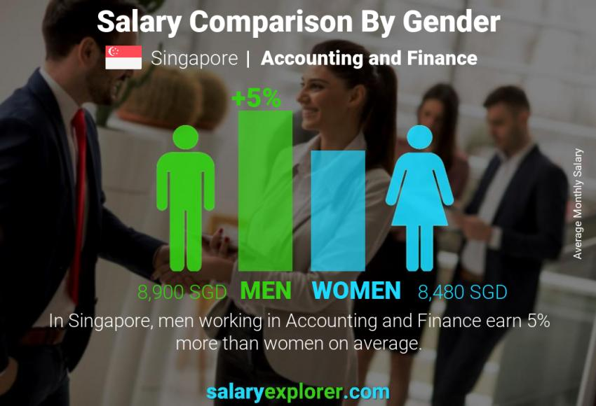 Salary comparison by gender monthly Singapore Accounting and Finance
