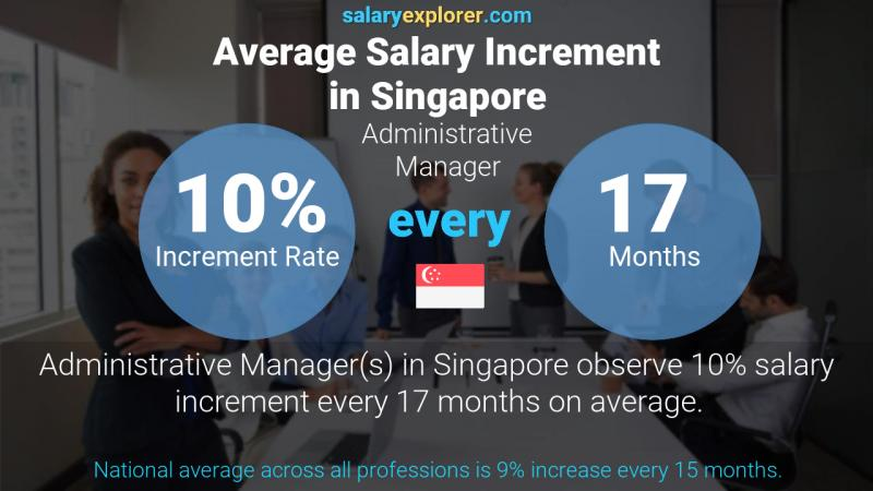 Annual Salary Increment Rate Singapore Administrative Manager