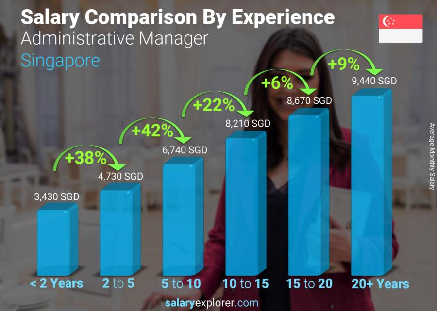 Salary comparison by years of experience monthly Singapore Administrative Manager
